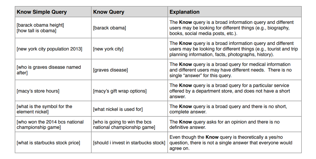 differences-between-know-and-know-simple-queries
