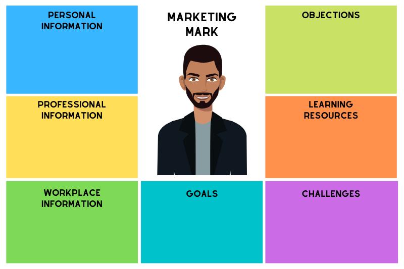 Marketing-Mark-Buyer-Persona