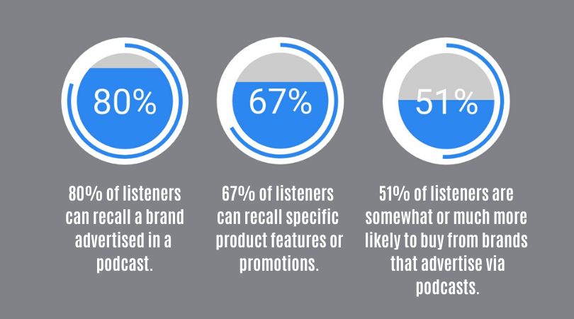 Podcast listeners like content marketing