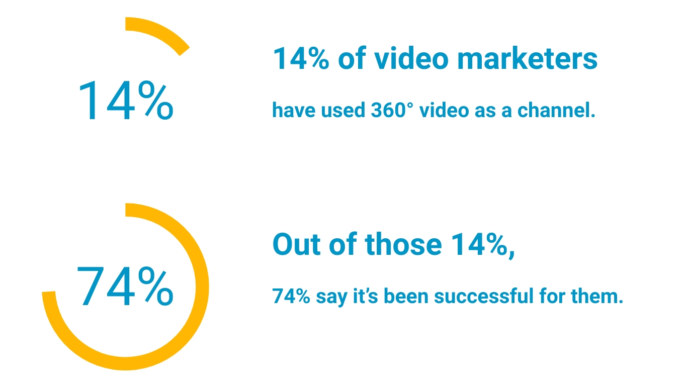 360 video statistics 1