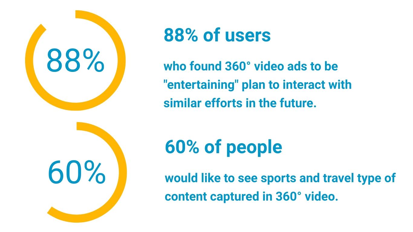 360 video statistics 2