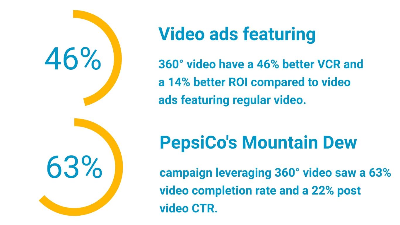360 video statistics 3