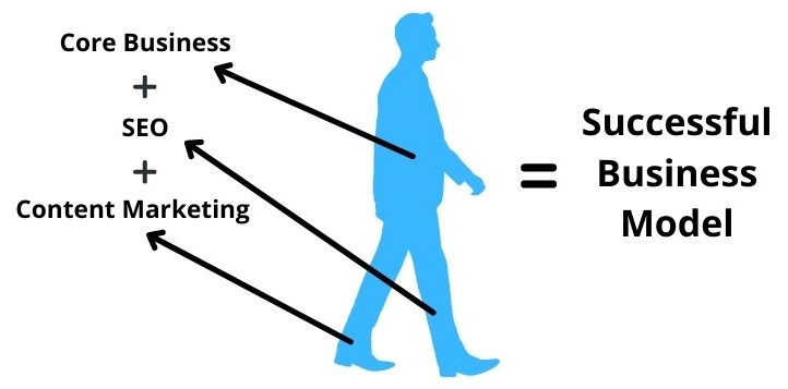 Content Marketing Plus SEO Equals Successful Business Model